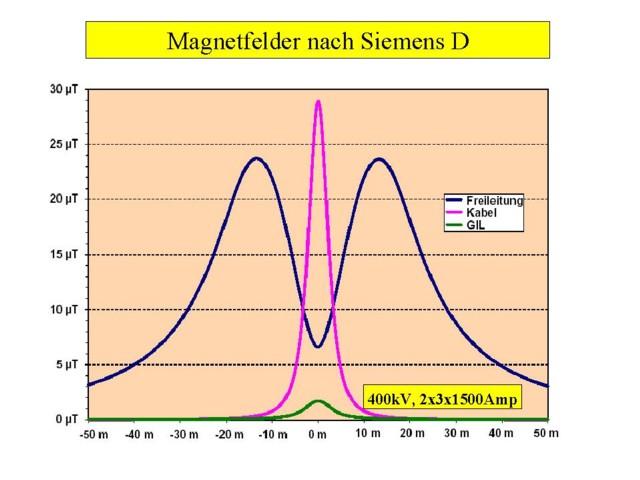 Magnetfelder_Siemens.JPG