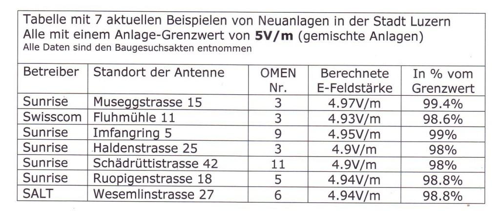 Tabelle Luzern
