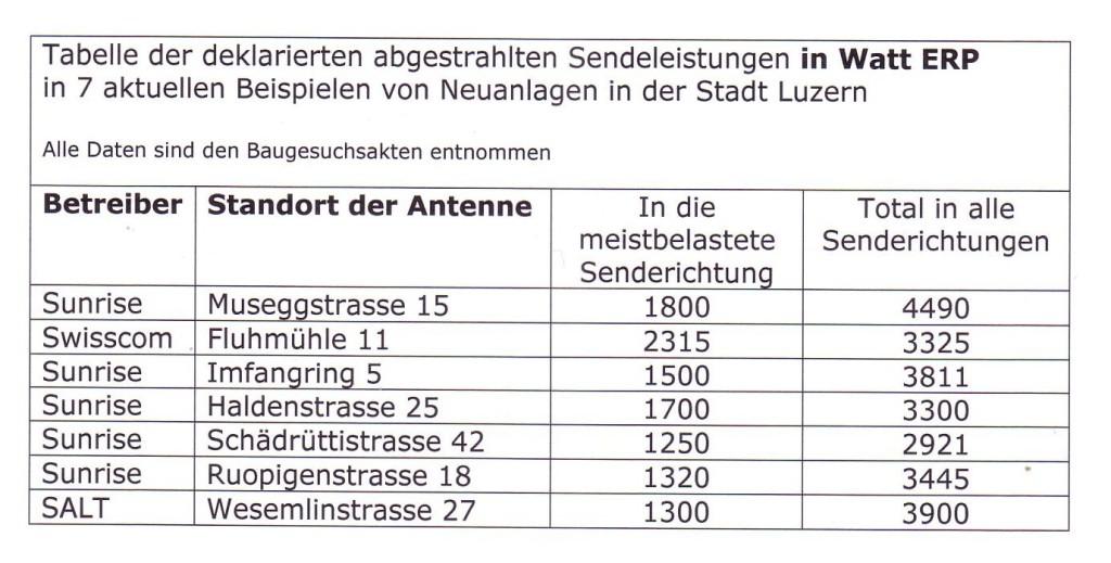 Zabelle2-Luzern